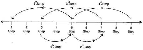 NCERT Solutions for Class 7 Maths Exercise 1 1 | myCBSEguide
