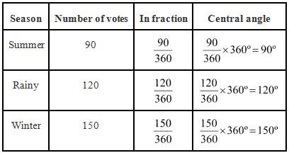 NCERT Solutions for Class 8 Maths Exercise 5 2 | myCBSEguide