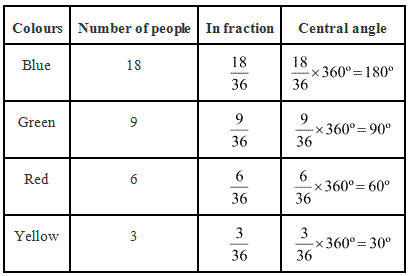 NCERT Solutions for Class 8 Maths Exercise 5 2 | myCBSEguide