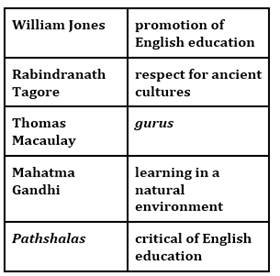 ncert solution for class 8 history