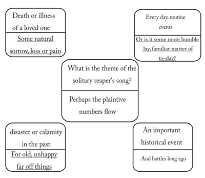 NCERT Solutions class-9 English Comm P CH03 The Solitary Reaper