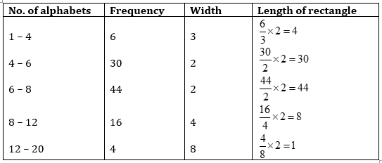 NCERT Solutions for Class 9 Maths Exercise 14 3