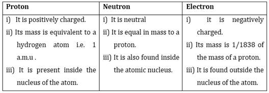 NCERT Solutions for Class 9 Science Structure of the Atom part 2