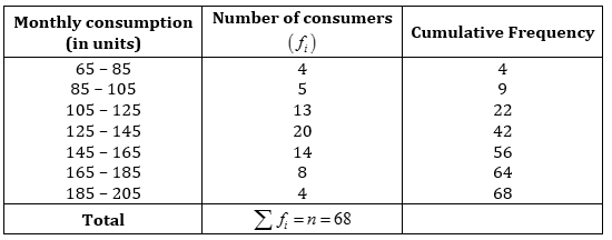 NCERT Solutions for Class 10 Maths Exercise 14 3