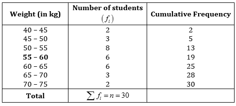 ncert solutions for class 10 maths chapter 14 statistics exercise 14.3