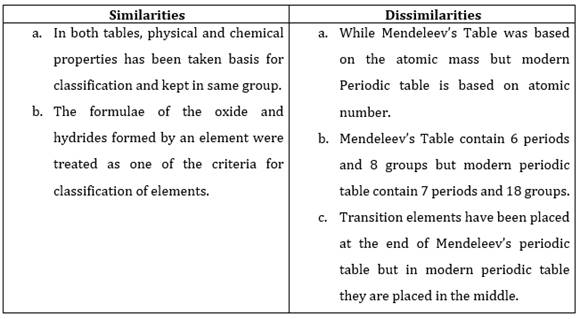 Ncert Solutions For Class 10 Science Periodic Classification Of