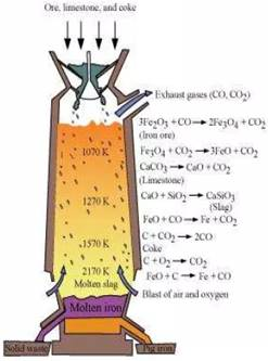 Ncert solutions class 12 chemistry isolation of elements part 1 write down the reactions taking place in different zones in the blast furnace during the extraction of iron ccuart Gallery
