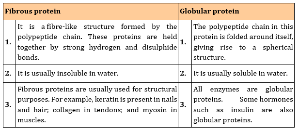 water ncert solutions