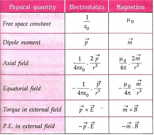 Magnetism and Matter class 12 Notes Physics | myCBSEguide | CBSE