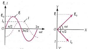 Alternating Current Class 12 Notes Physics   myCBSEguide