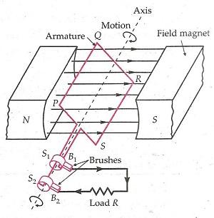Alternating Current Class 12 Notes Physics   myCBSEguide   CBSE