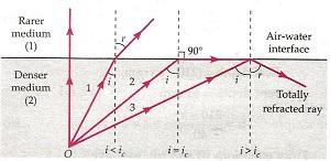 Ray Optics and Optical Class 12 Notes Physics | myCBSEguide | CBSE