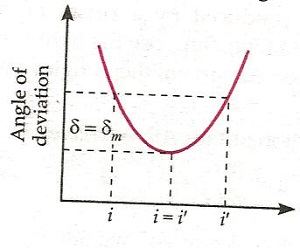 Ray Optics and Optical Class 12 Notes Physics   myCBSEguide