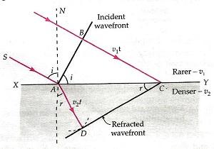 Wave Optics Class 12 Notes Physics   myCBSEguide   CBSE
