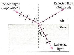 Wave Optics Class 12 Notes Physics | myCBSEguide | CBSE