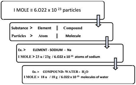 Atoms and Molecules class 9 Notes Science | myCBSEguide | CBSE
