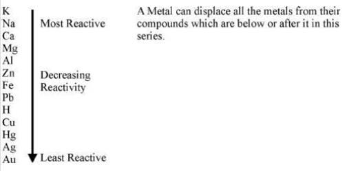 Metals and Non-metals class 10 Notes Science | myCBSEguide | CBSE