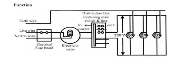 Magnetic Effects Of Electric Current Class 10 Notes Science