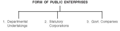 Private, Public and Global Enterprises class 11 Notes Business