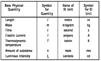 Some Basic Concepts of Chemistry class 11 Notes Chemistry
