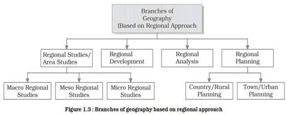 Geography as a Discipline class 11 Notes Geography