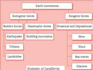 Geomorphic Processes class 11 Notes Geography | myCBSEguide