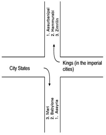 Writing and city life class 11 Notes History | myCBSEguide