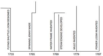 Industrial Revolution class 11 Notes History | myCBSEguide | CBSE
