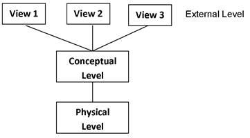 Relational Database Management System class 11 Notes Informatics