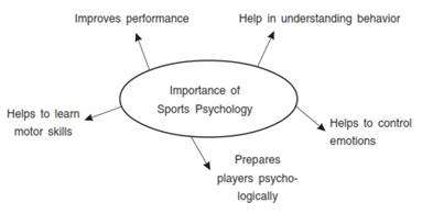 Psychology and Sports class 11 Notes Physical Education