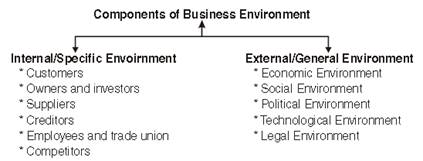 Business Environment class 12 Notes Business Studies |
