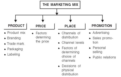 Marketing Management class 12 Notes Business Studies
