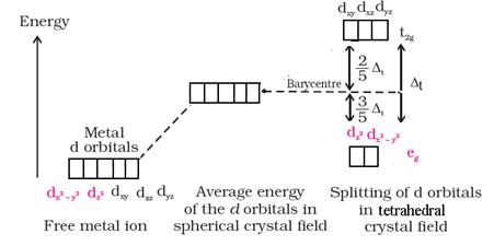Coordination Compounds class 12 Notes Chemistry