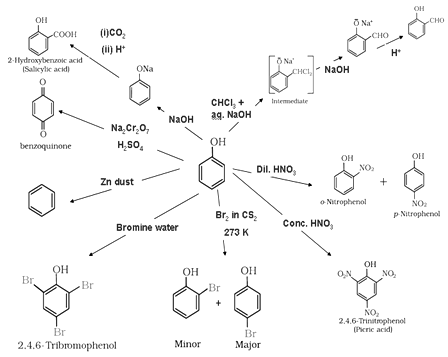 Alcohols Phenols and Ethers Class 12 Notes Chemistry