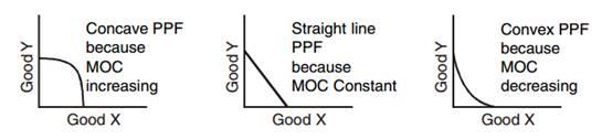 Introduction to Micro Economics class 12 Notes Economics