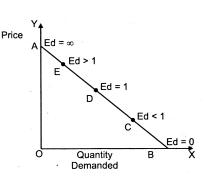 Consumers Equilibrium Demand Class 12 Notes Economics