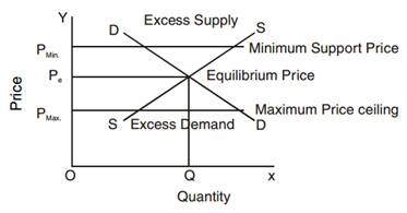 Forms of Market and Price Determination class 12 Notes Economics