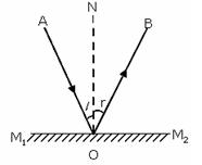 Ray Optics and Optical Class 12 Notes Physics | myCBSEguide