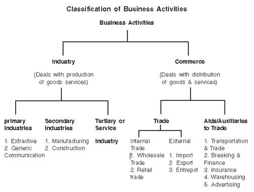 Nature And Purpose Of Business Class 11 Notes Business Studies Mycbseguide Cbse Papers Ncert Solutions